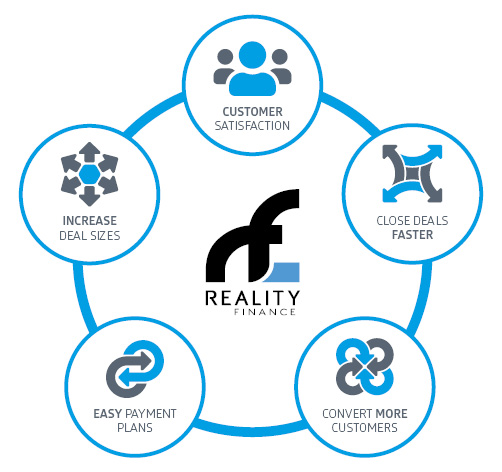 Partner with Reality Finance