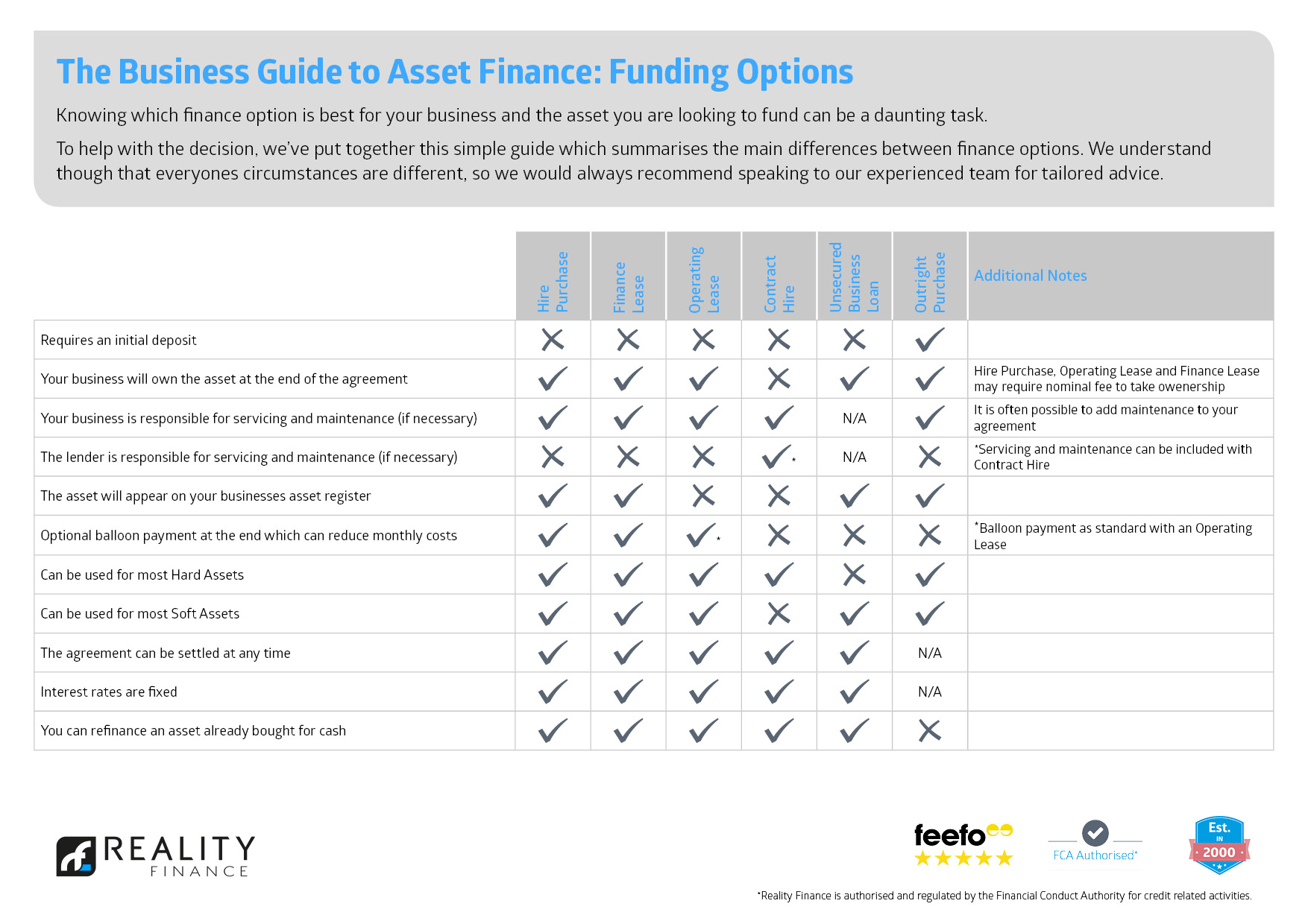 The Business Guide to Asset Finance Funding Options